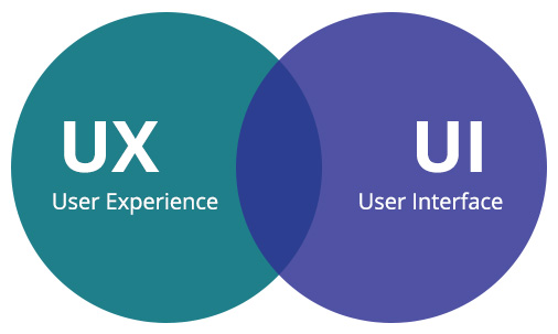 User Experience UX & UI